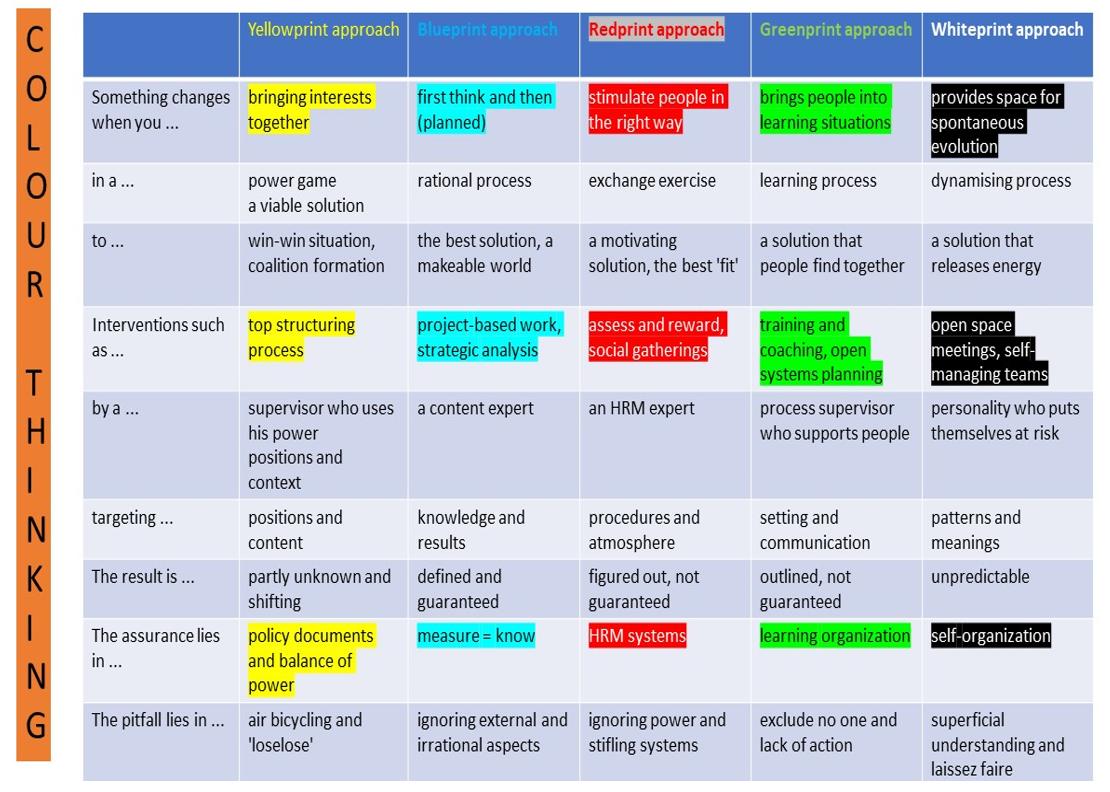 Colour Thinking Exercise
