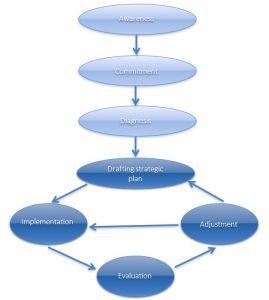 Reframing Process in Practice
